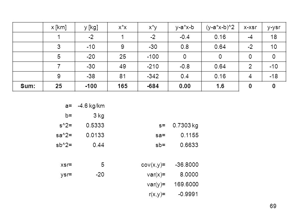 x [km] y [kg] x*x. x*y. y-a*x-b. (y-a*x-b)^2. x-xsr. y-ysr. 1. -2. -0.4. 0.16. -4. 18. 3.